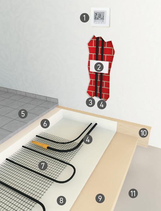Bevorzugt Elektrische Fußbodenheizungen, Fliesenheizungen und elektrische RW95
