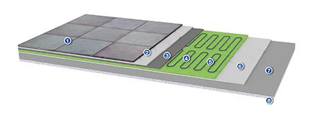 Elektrische Fußbodenheizungen, Fliesenheizungen und elektrische ...