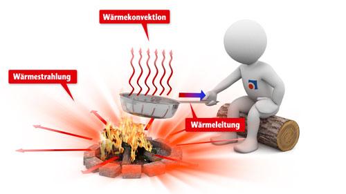 die 3 arten der wrmebertragung - Warmeleitung Beispiele